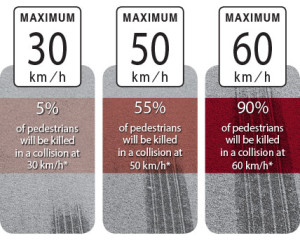 graphic_vehicle_speed_and_pedestrian_fatality_risk